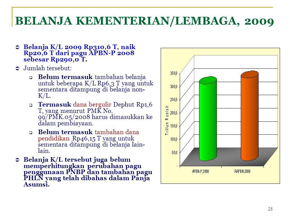 28  Belanja K/L 2009 Rp310,6 T, naik Rp20,6 T dari pagu APBN-P 2008 sebesar Rp290,0 T.  Jumlah tersebut:  Belum termasuk tambahan belanja untuk beb