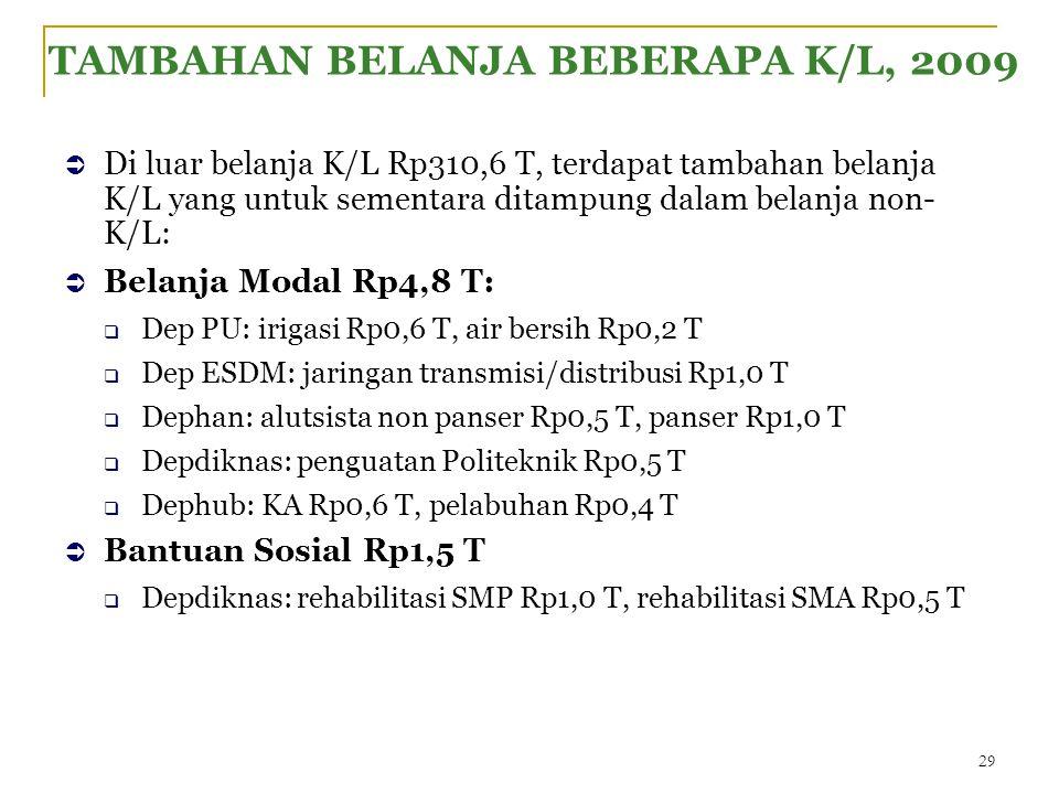 TAMBAHAN BELANJA BEBERAPA K/L, 2009  Di luar belanja K/L Rp310,6 T, terdapat tambahan belanja K/L yang untuk sementara ditampung dalam belanja non- K/L:  Belanja Modal Rp4,8 T:  Dep PU: irigasi Rp0,6 T, air bersih Rp0,2 T  Dep ESDM: jaringan transmisi/distribusi Rp1,0 T  Dephan: alutsista non panser Rp0,5 T, panser Rp1,0 T  Depdiknas: penguatan Politeknik Rp0,5 T  Dephub: KA Rp0,6 T, pelabuhan Rp0,4 T  Bantuan Sosial Rp1,5 T  Depdiknas: rehabilitasi SMP Rp1,0 T, rehabilitasi SMA Rp0,5 T 29