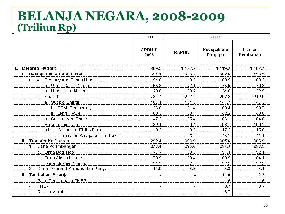 BELANJA NEGARA, 2008-2009 (Triliun Rp) 38