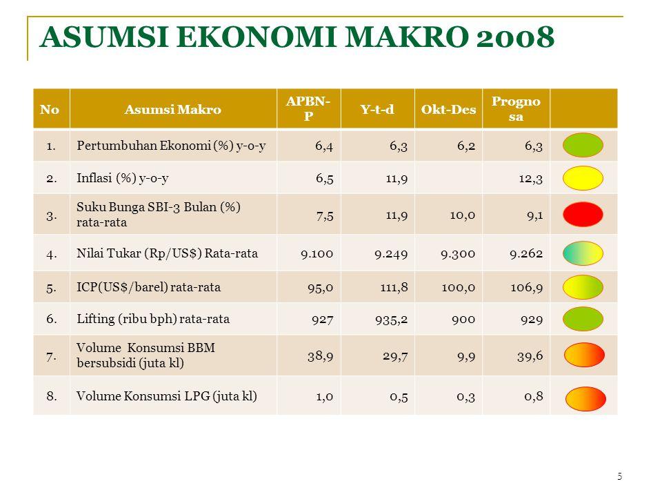 ASUMSI EKONOMI MAKRO 2008 NoAsumsi Makro APBN- P Y-t-dOkt-Des Progno sa 1.Pertumbuhan Ekonomi (%) y-o-y6,46,36,26,3 2.Inflasi (%) y-o-y6,511,912,3 3.