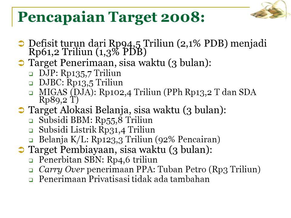 Pencapaian Target 2008:  Defisit turun dari Rp94,5 Triliun (2,1% PDB) menjadi Rp61,2 Triliun (1,3% PDB)  Target Penerimaan, sisa waktu (3 bulan): 