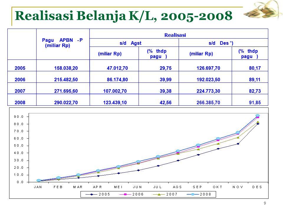 9 Realisasi Belanja K/L, 2005-2008