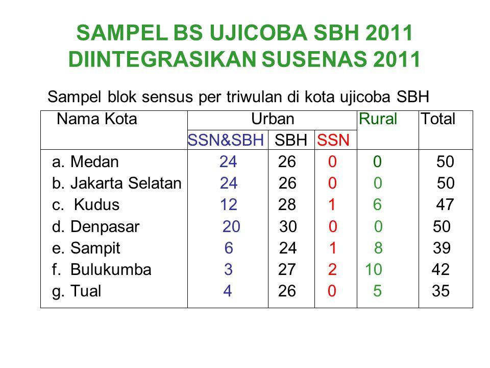 SAMPEL BS UJICOBA SBH 2011 DIINTEGRASIKAN SUSENAS 2011 Sampel blok sensus per triwulan di kota ujicoba SBH Nama Kota Urban Rural Total SSN&SBH SBH SSN