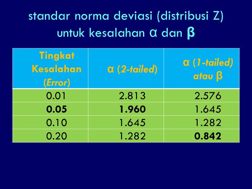 standar norma deviasi (distribusi Z) untuk kesalahan α dan β Tingkat Kesalahan (Error) α (2-tailed) α (1-tailed) atau β 0.012.8132.576 0.051.9601.645