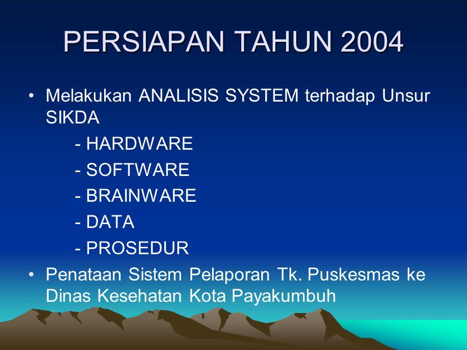 PERSIAPAN TAHUN 2004 Melakukan ANALISIS SYSTEM terhadap Unsur SIKDA - HARDWARE - SOFTWARE - BRAINWARE - DATA - PROSEDUR Penataan Sistem Pelaporan Tk.