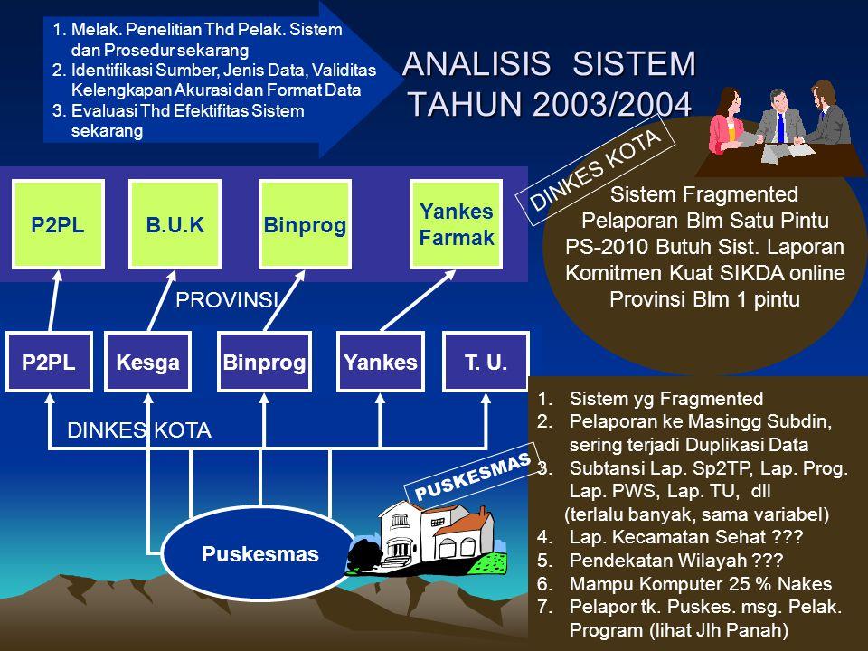 ANALISIS SISTEM TAHUN 2003/2004 1. Melak. Penelitian Thd Pelak. Sistem dan Prosedur sekarang 2. Identifikasi Sumber, Jenis Data, Validitas Kelengkapan