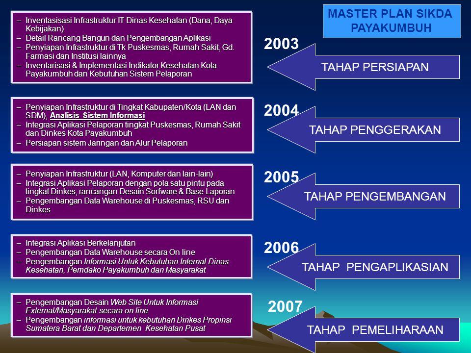 –Pengembangan Desain Web Site Untuk Informasi External/Masyarakat secara on line –Pengembangan informasi untuk kebutuhan Dinkes Propinsi Sumatera Bara