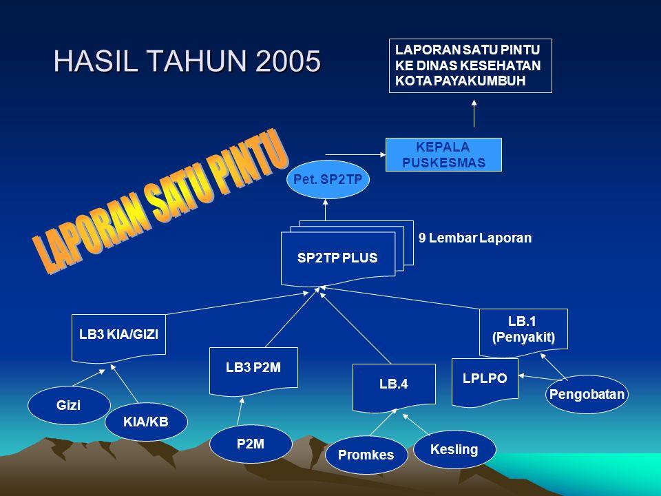 HASIL TAHUN 2005 KIA/KB Promkes Pengobatan Gizi P2M Kesling LB3 KIA/GIZI LB3 P2M LB.4 LB.1 (Penyakit) LPLPO SP2TP PLUS Pet. SP2TP KEPALA PUSKESMAS LAP