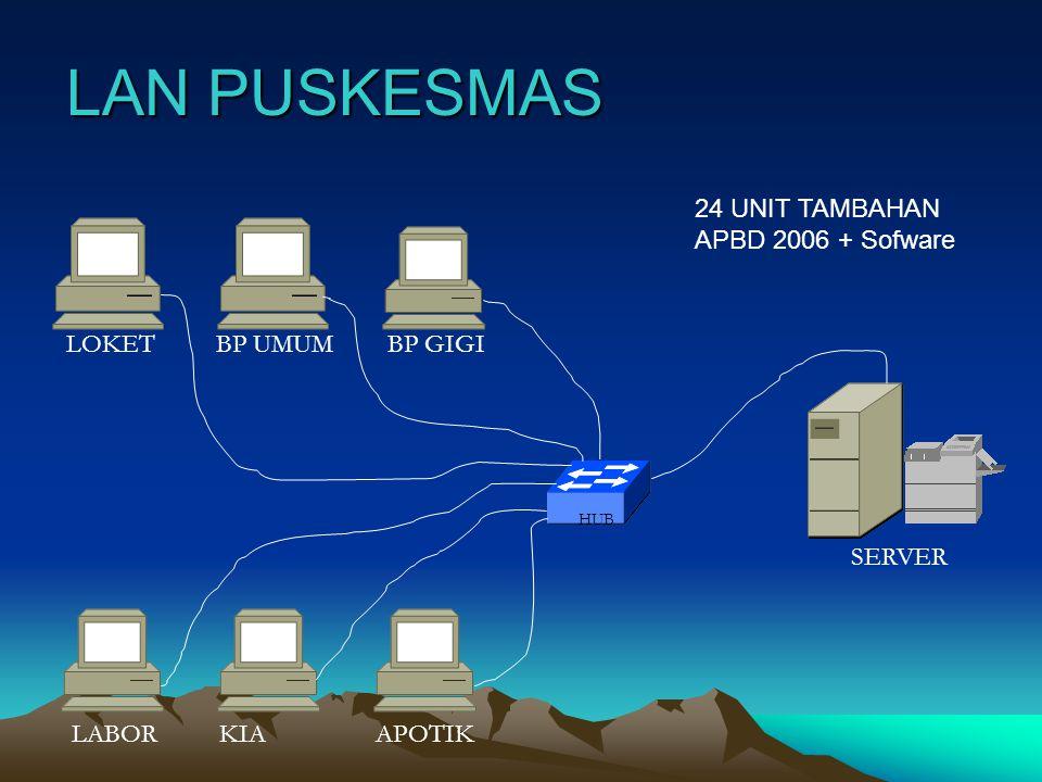 LAN PUSKESMAS HUB LOKETBP UMUMBP GIGI LABORKIAAPOTIK SERVER 24 UNIT TAMBAHAN APBD 2006 + Sofware