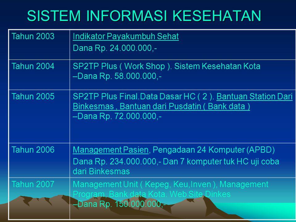 SISTEM INFORMASI KESEHATAN Tahun 2003Indikator Payakumbuh Sehat Dana Rp. 24.000.000,- Tahun 2004SP2TP Plus ( Work Shop ). Sistem Kesehatan Kota –Dana