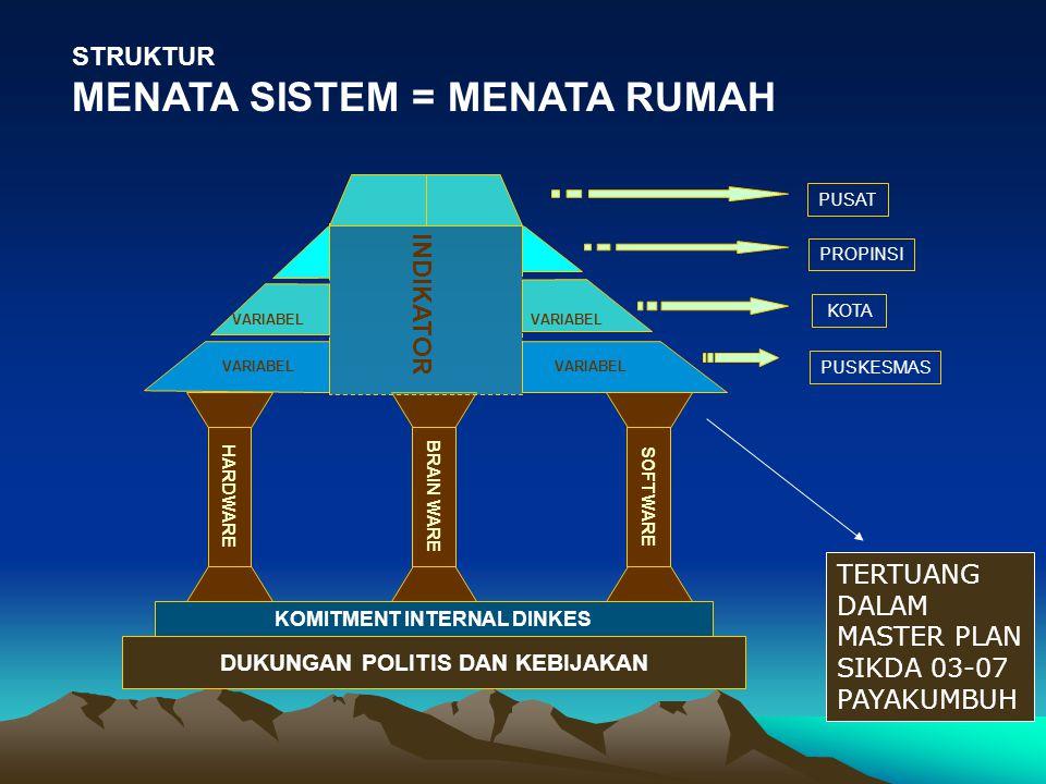 SISTEM INFORMASI KESEHATAN Tahun 2003Indikator Payakumbuh Sehat Dana Rp.