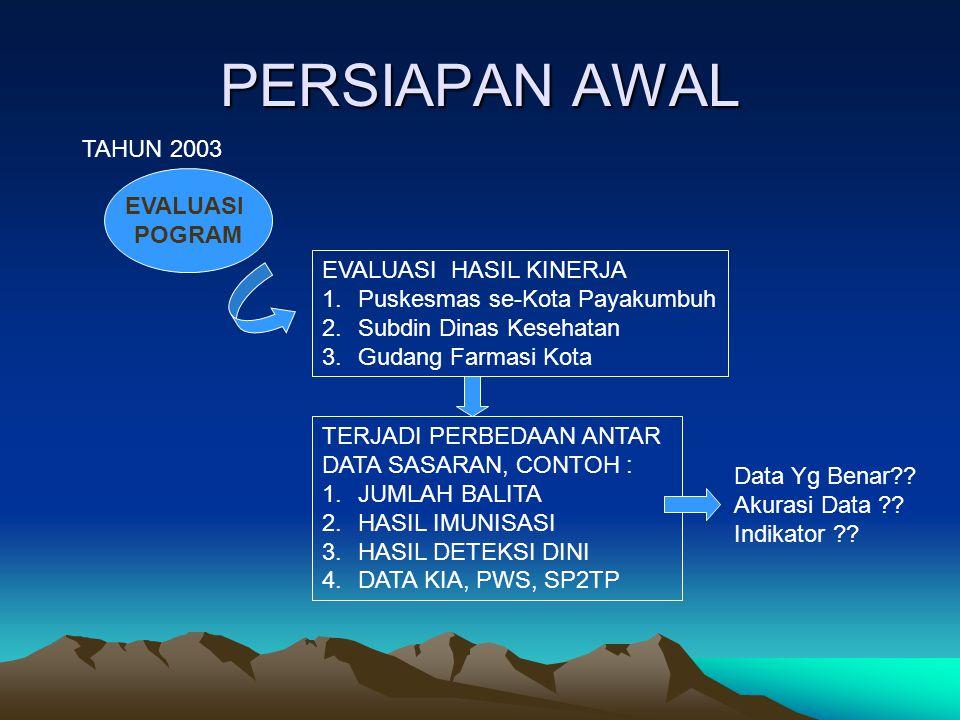 1.DiKoordinasi Oleh Dinas Kesehatan Kota Payakumbuh.