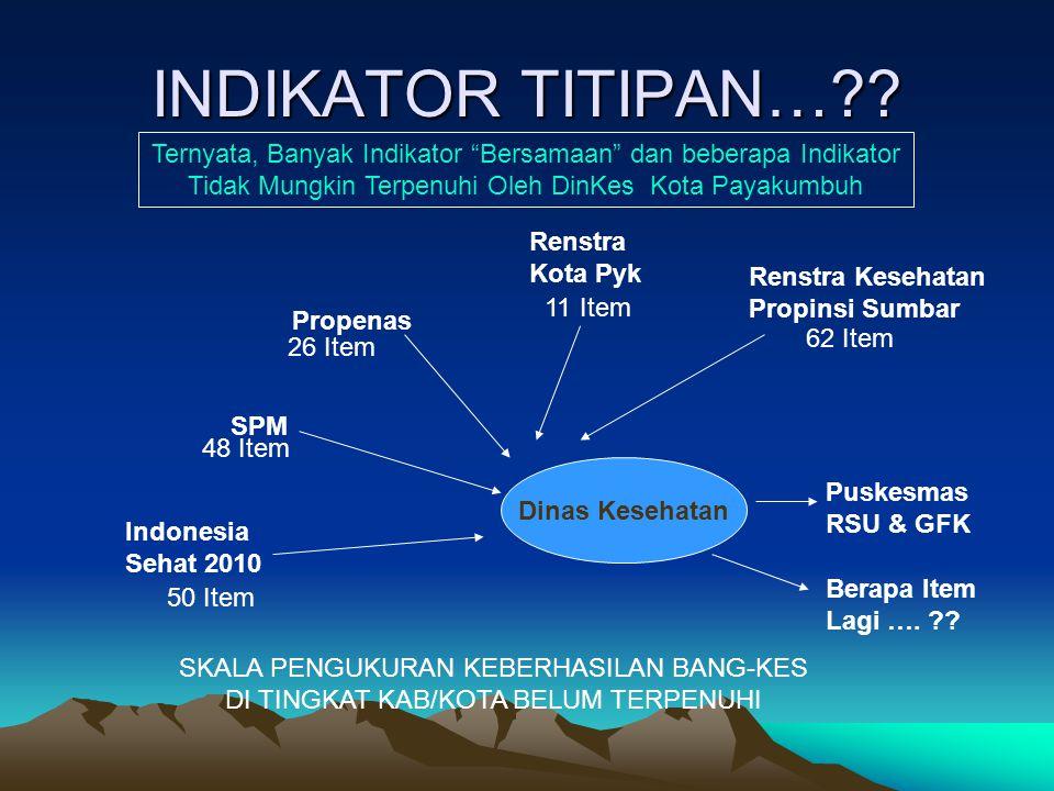 INDIKATOR TITIPAN…?? Dinas Kesehatan Indonesia Sehat 2010 SPM Propenas Renstra Kota Pyk Renstra Kesehatan Propinsi Sumbar 50 Item 48 Item 26 Item 11 I