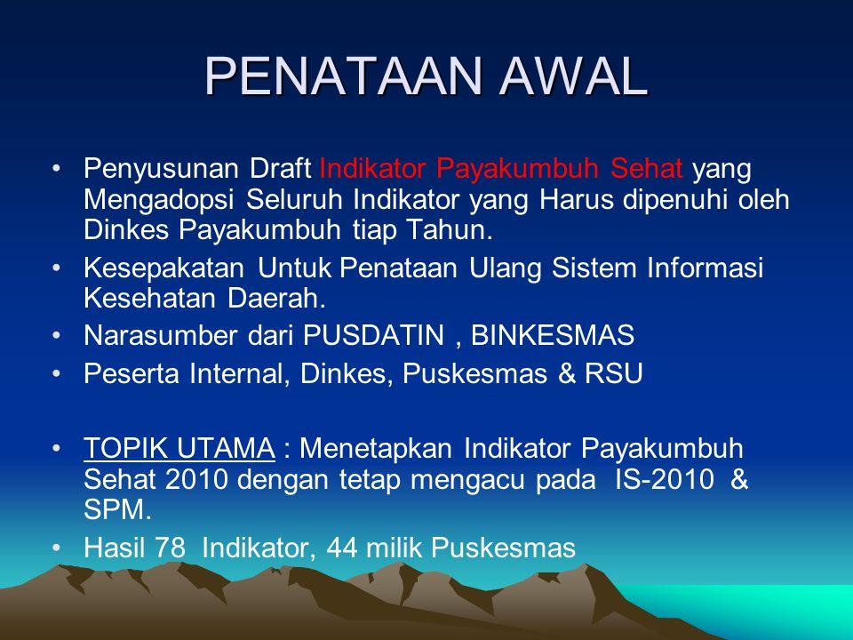 INDIKATOR KW-SPM PROPINSI INDIKATOR KW-SPM KABUPATEN VARIABEL KW-SPM YANG HARUS DI CATAT PUSKESMAS INDIKATOR KW-SPM PUSAT POLA PIKIR CORE DATA Indikator Indonesia Sehat 2010 Indikator Standar Pelayanan Minimal (SPM) Program Pokok PROPENAS 78 Indikator PS-2010 44 Indikator Puskesmas The Basic Six PUSKESMAS MERUPAKAN PERPANJANGAN KINERJA DINKES UNTUK 44 INDIKATOR DARI 78 INDIKATOR YANG DIKOORDINASI OLEH DINAS KESEHATAN