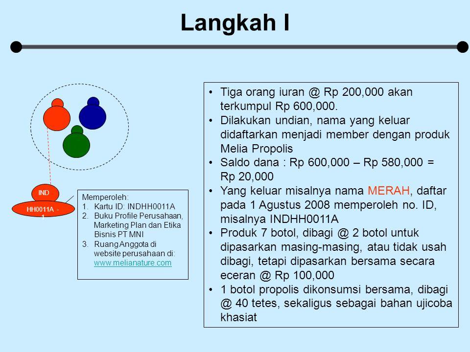 Langkah I 111 Tiga orang iuran @ Rp 200,000 akan terkumpul Rp 600,000.