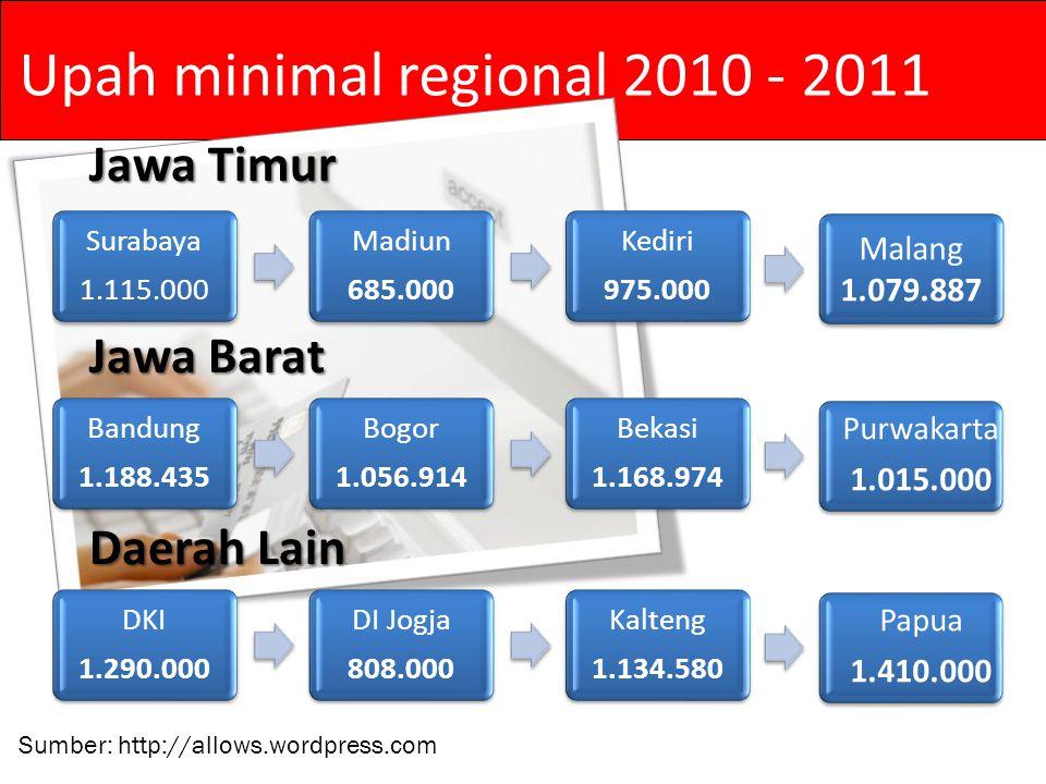 Upah minimal regional 2010 - 2011 Surabaya 1.115.000 Madiun 685.000 Kediri 975.000 Jawa Timur Malang 1.079.887 Bandung 1.188.435 Bogor 1.056.914 Bekasi 1.168.974 Jawa Barat Purwakarta 1.015.000 DKI 1.290.000 DI Jogja 808.000 Kalteng 1.134.580 Daerah Lain Papua 1.410.000 Sumber: http://allows.wordpress.com