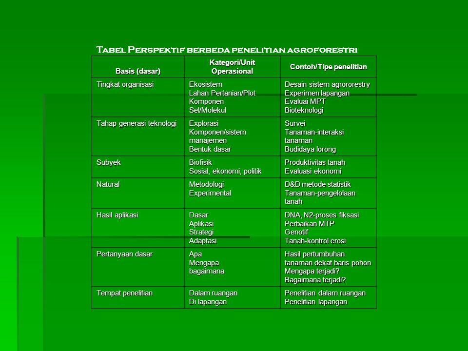 Tabel Perspektif berbeda penelitian agroforestri Basis (dasar) Kategori/Unit Operasional Contoh/Tipe penelitian Tingkat organisasi Ekosistem Lahan Per