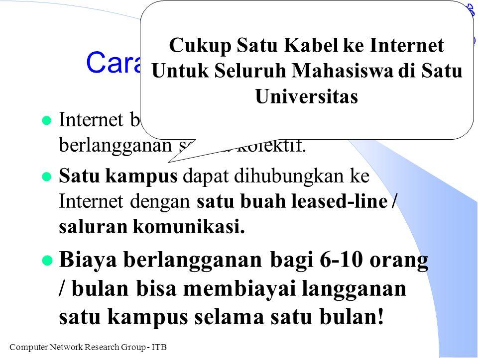 Computer Network Research Group - ITB Indonesia Speed To Internet Year bps (log plot) Tahun 1993, Butuh Waktu Satu Malam Untuk Mengirim Satu Disket Ke Internet Tahun 1994, Butuh Waktu 15-20 Menit Tahun 1995, Butuh Waktu ~1 Menit Tahun 1996, Butuh Waktu 2-3 Detik Untuk Satu Disket Naik Secara Exponensial.