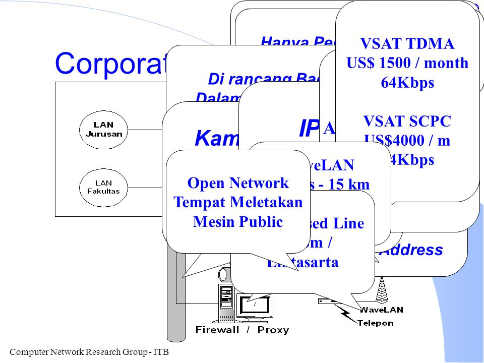 Computer Network Research Group - ITB Frequently Asked Questions? l Bagaimana cara menyambungkan sebuah Corporate Wide Area Network? l Peralatan apa s