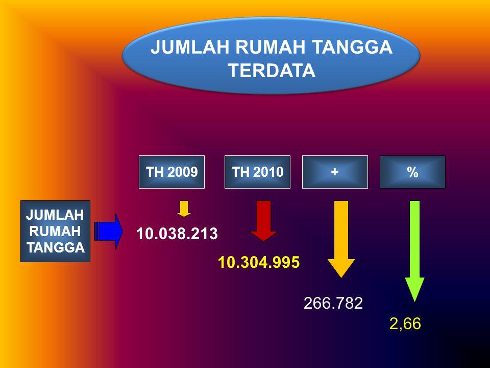 JUMLAH RUMAH TANGGA TERDATA TH 2010+% JUMLAH RUMAH TANGGA TH 2009 10.038.213 10.304.995 266.782 2,66