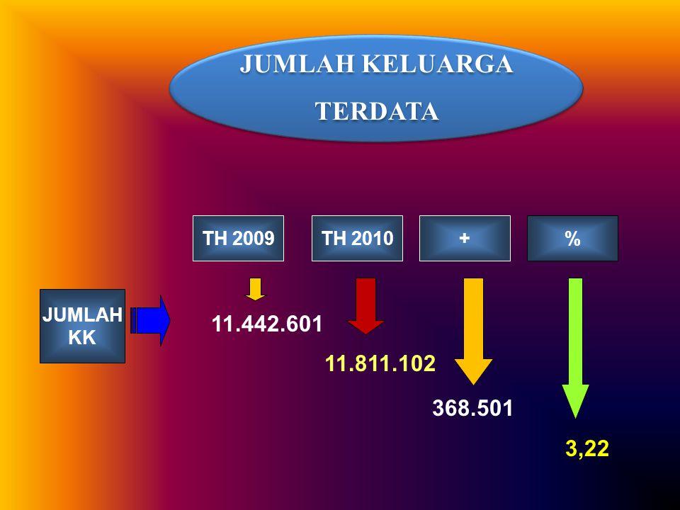 JUMLAH KELUARGA TERDATA JUMLAH KELUARGA TERDATA TH 2010+% JUMLAH KK TH 2009 11.442.601 11.811.102 368.501 3,22
