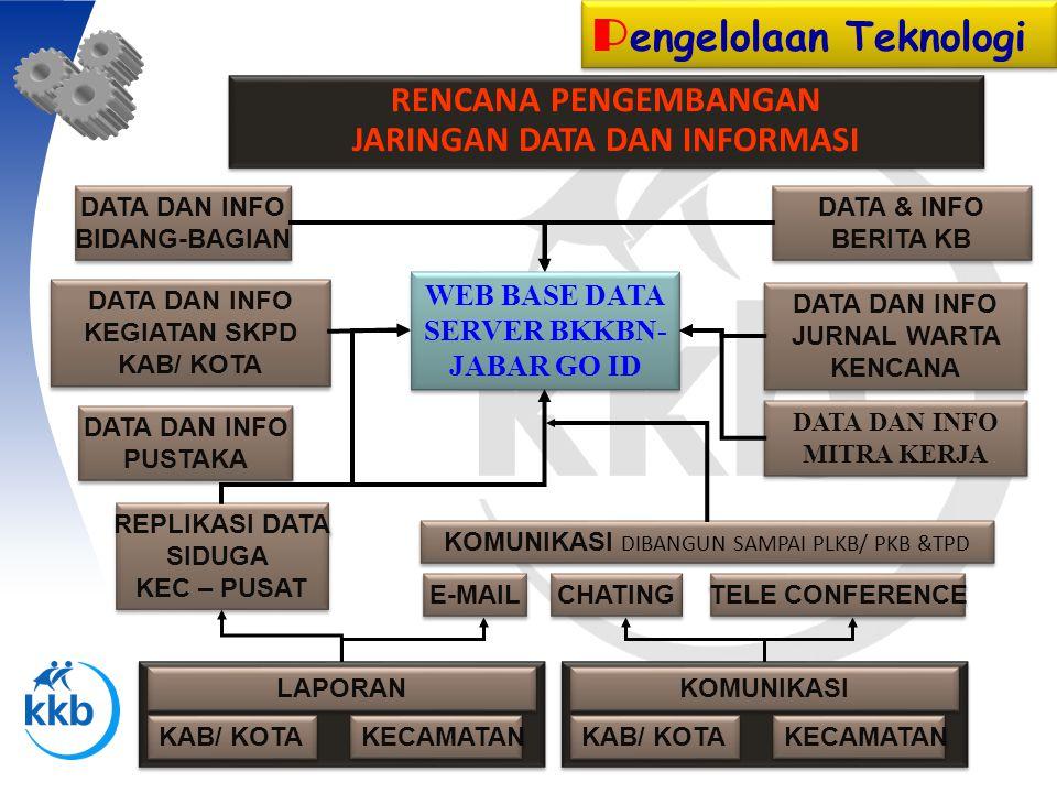 P engelolaan Teknologi RENCANA PENGEMBANGAN JARINGAN DATA DAN INFORMASI WEB BASE DATA SERVER BKKBN- JABAR GO ID DATA DAN INFO BIDANG-BAGIAN DATA DAN I