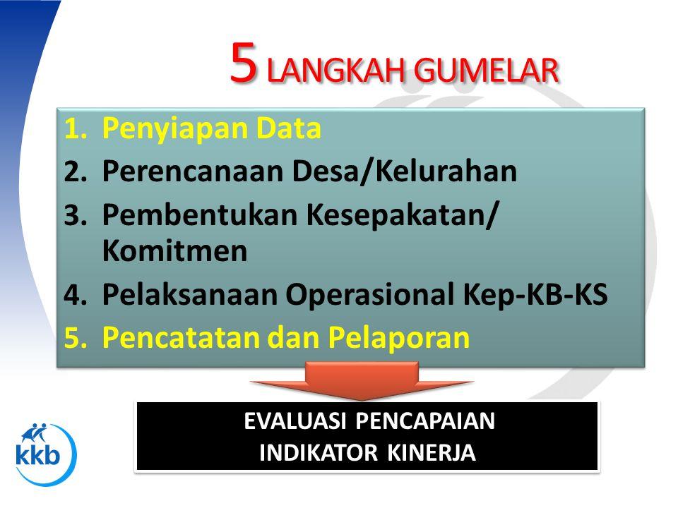 5 LANGKAH GUMELAR 1. Penyiapan Data 2. Perencanaan Desa/Kelurahan 3. Pembentukan Kesepakatan/ Komitmen 4. Pelaksanaan Operasional Kep-KB-KS 5. Pencata