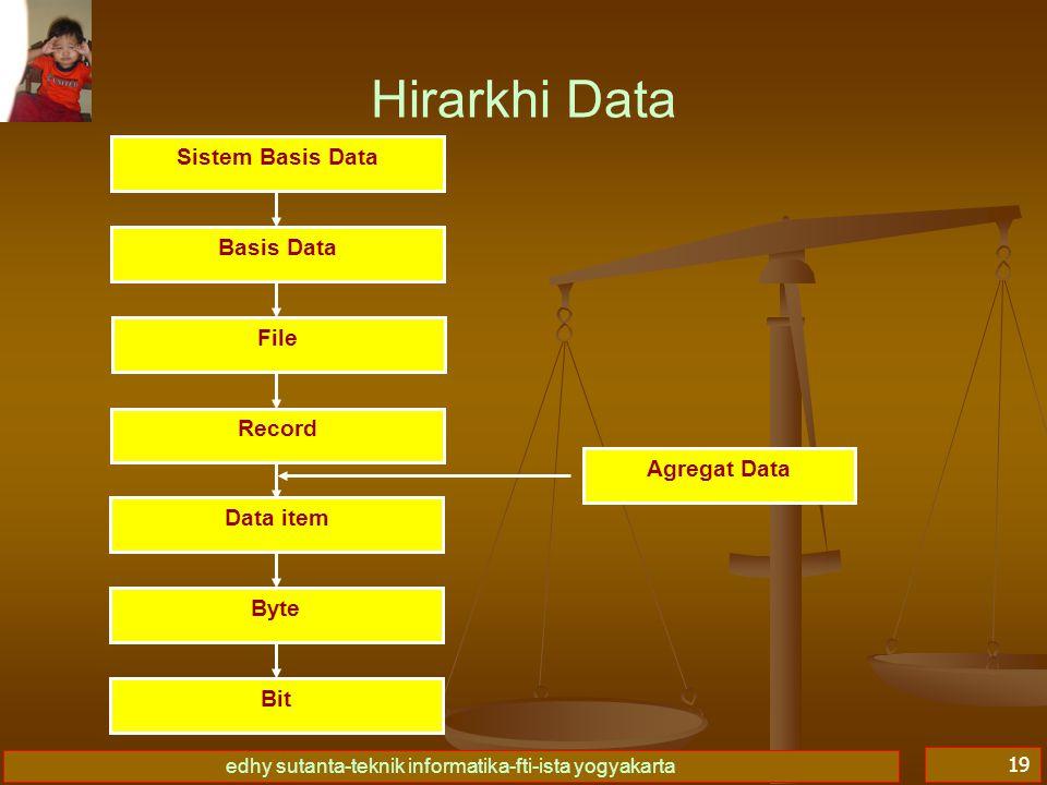 edhy sutanta-teknik informatika-fti-ista yogyakarta 19 Hirarkhi Data Sistem Basis Data Basis Data File Record Data item Byte Bit Agregat Data