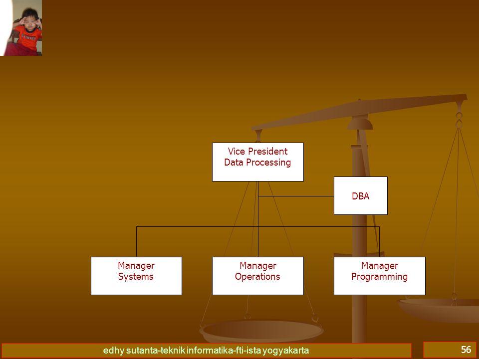 edhy sutanta-teknik informatika-fti-ista yogyakarta 56 Vice President Data Processing Manager Systems Manager Operations Manager Programming DBA
