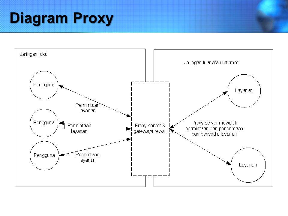 Cara Kerja Proxy server memotong hubungan langsung antara pengguna dan layanan yang diakases Dilakukan pertama-tama dengan mengubah alamat IP, membuat pemetaan dari alamat IP jaringan lokal ke suatu alamat IP proxy, yang digunakan untuk jaringan luar atau internet.