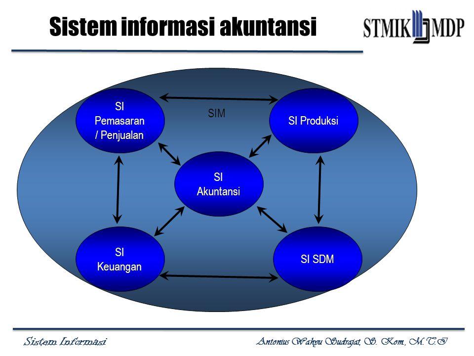 Sistem Informasi Antonius Wahyu Sudrajat, S. Kom., M.T.I Sistem informasi akuntansi SIM SI Pemasaran / Penjualan SI Keuangan SI Akuntansi SI Produksi