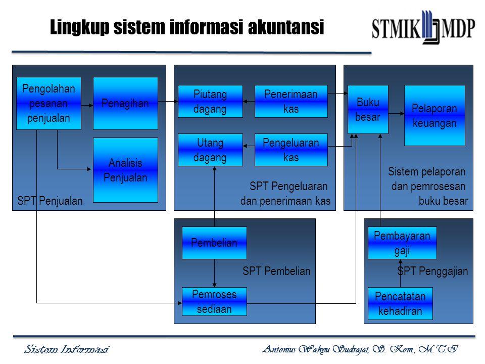 Sistem Informasi Antonius Wahyu Sudrajat, S. Kom., M.T.I Lingkup sistem informasi akuntansi SPT Penjualan Pengolahan pesanan penjualan Penagihan Anali