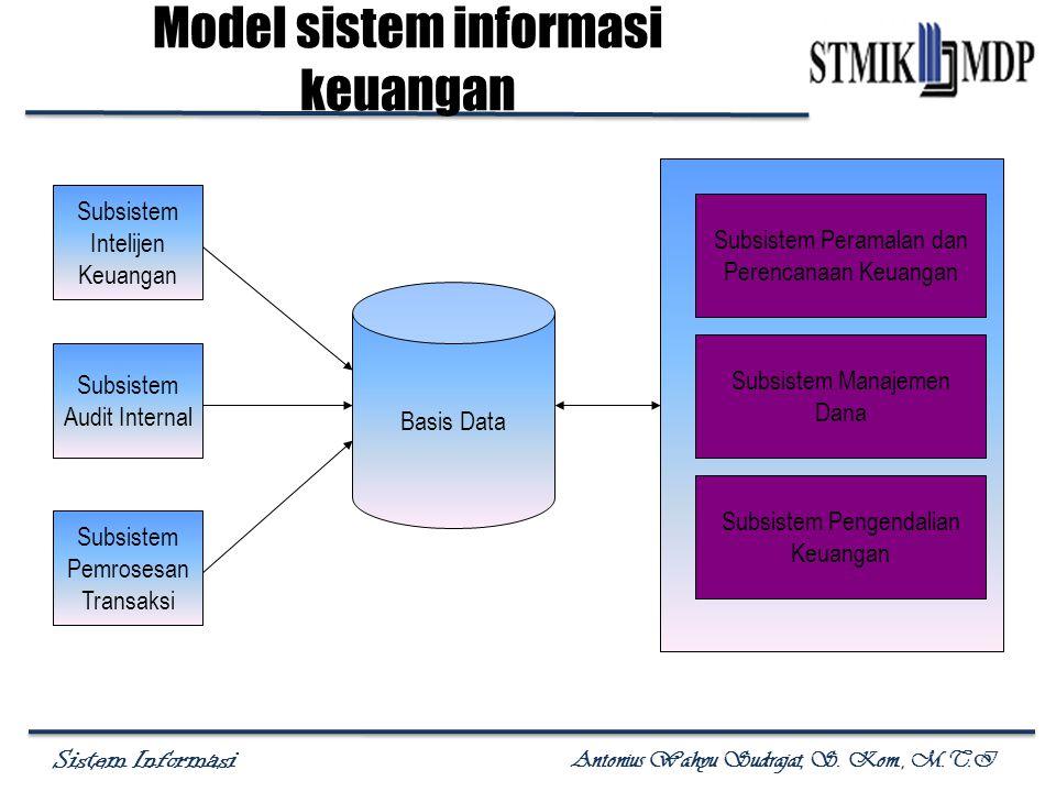 Sistem Informasi Antonius Wahyu Sudrajat, S. Kom., M.T.I Model sistem informasi keuangan Subsistem Intelijen Keuangan Subsistem Audit Internal Subsist