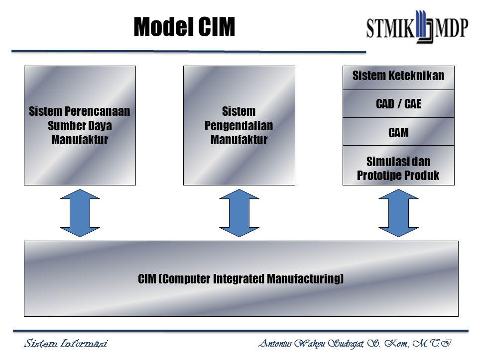Sistem Informasi Antonius Wahyu Sudrajat, S. Kom., M.T.I Model CIM Sistem Perencanaan Sumber Daya Manufaktur Sistem Pengendalian Manufaktur Sistem Ket