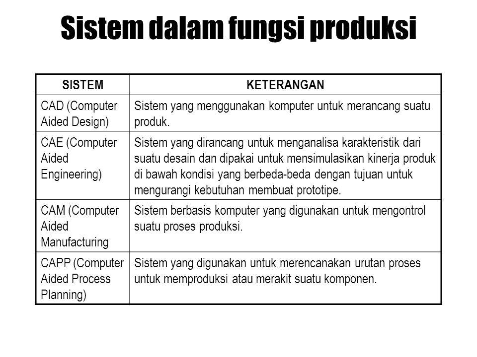 Sistem dalam fungsi produksi SISTEMKETERANGAN CAD (Computer Aided Design) Sistem yang menggunakan komputer untuk merancang suatu produk. CAE (Computer