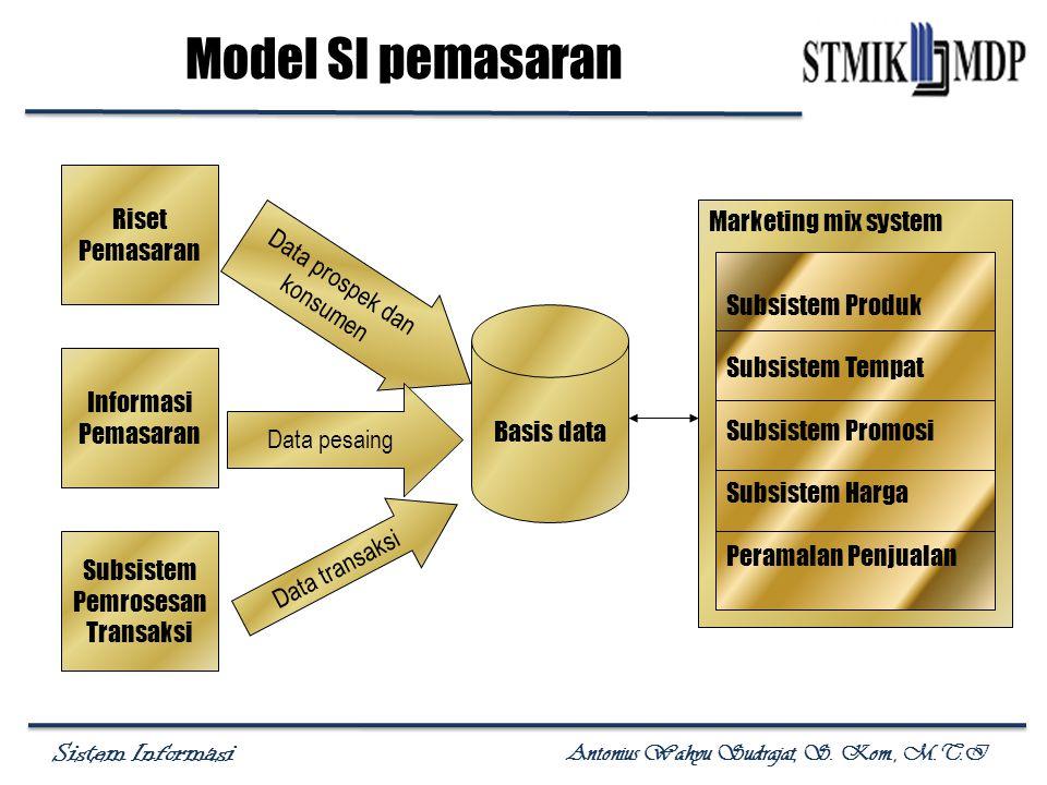 Sistem Informasi Antonius Wahyu Sudrajat, S. Kom., M.T.I Model SI pemasaran Riset Pemasaran Informasi Pemasaran Subsistem Pemrosesan Transaksi Basis d