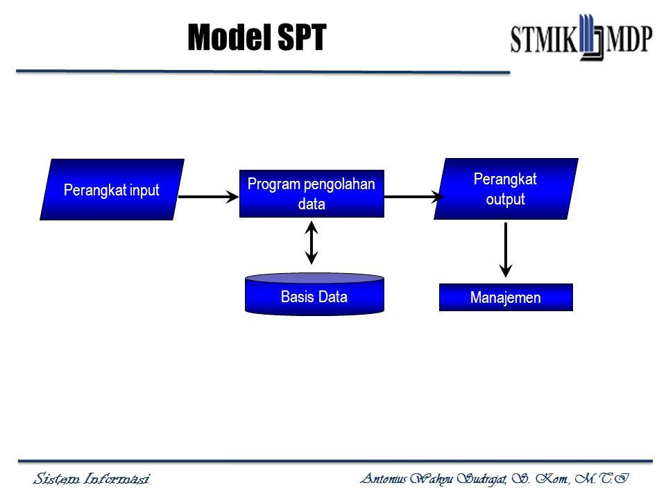 Sistem Informasi Antonius Wahyu Sudrajat, S. Kom., M.T.I Model SPT Perangkat input Perangkat output Program pengolahan data Basis Data Manajemen