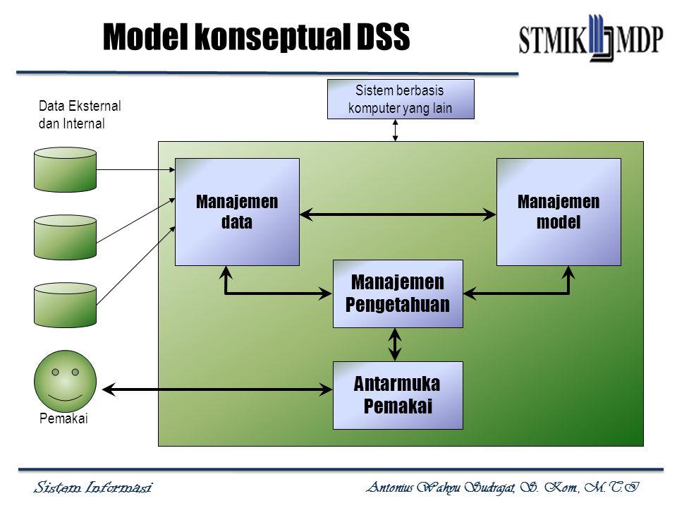 Sistem Informasi Antonius Wahyu Sudrajat, S. Kom., M.T.I Model konseptual DSS Data Eksternal dan Internal Pemakai Manajemen data Manajemen model Siste