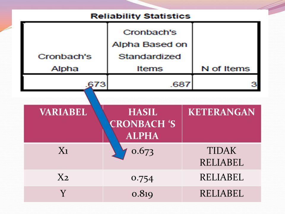 VARIABELHASIL CRONBACH 'S ALPHA KETERANGAN X10.673TIDAK RELIABEL X20.754RELIABEL Y0.819RELIABEL