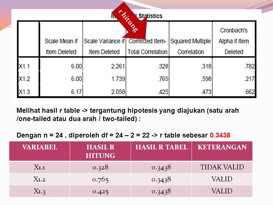 r hitung Melihat hasil r table -> tergantung hipotesis yang diajukan (satu arah /one-tailed atau dua arah / two-tailed) : Dengan n = 24, diperoleh df = 24 – 2 = 22 -> r table sebesar 0.3438 VARIABELHASIL R HITUNG HASIL R TABELKETERANGAN X1.10.3280.3438TIDAK VALID X1.20.7650.3438VALID X1.30.4250.3438VALID