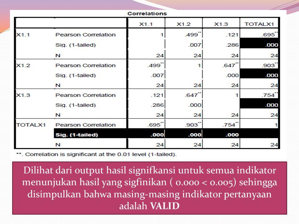 Dilihat dari output hasil signifkansi untuk semua indikator menunjukan hasil yang sigfinikan ( 0.000 < 0.005) sehingga disimpulkan bahwa masing-masing