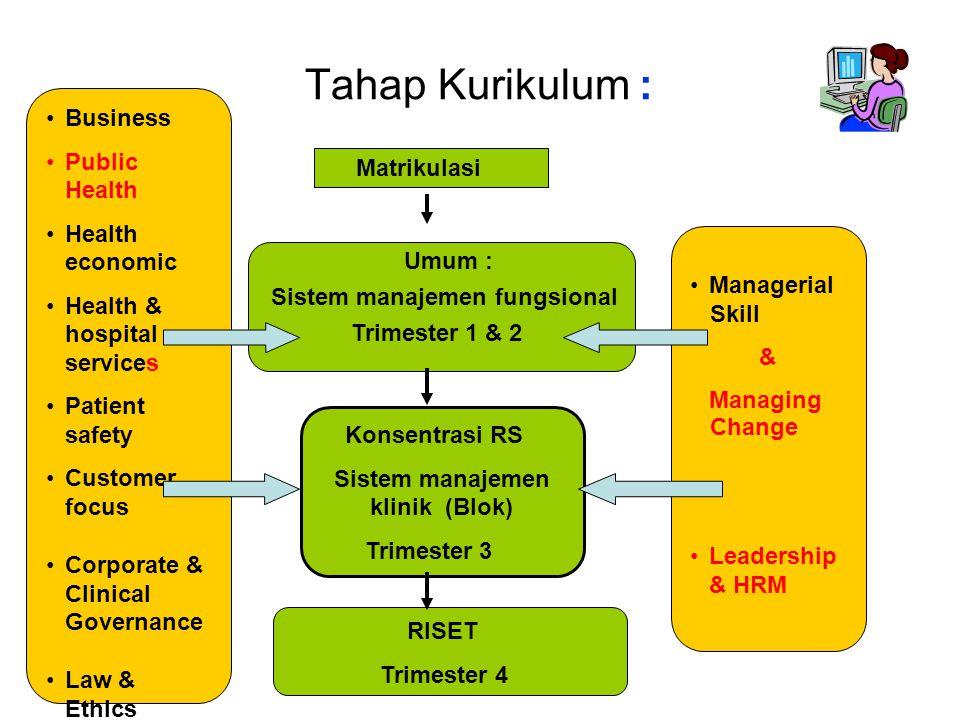 Tahap Kurikulum : Umum : Sistem manajemen fungsional Trimester 1 & 2 Konsentrasi RS Sistem manajemen klinik (Blok) Trimester 3 Business Public Health