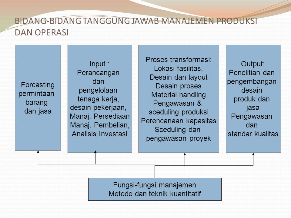 SISTEM OPERASI PABRIK (MANUFAKTURING) INPUT: B.B T.K MODAL MANAJER PROSES TRANSFORMA SI OUTPUT: BARANG JASA PERBANDINGAN KENYATAAN DAN KEINGINAN TEKNOLOGI EKONOMI POLITIK SOSIAL