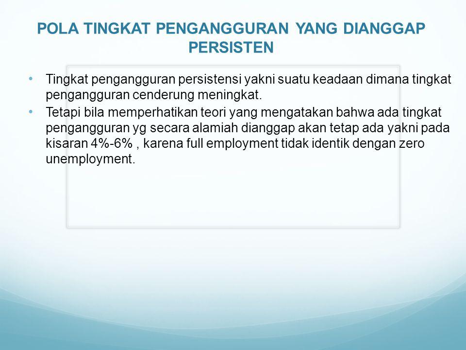 POLA TINGKAT PENGANGGURAN YANG DIANGGAP PERSISTEN Tingkat pengangguran persistensi yakni suatu keadaan dimana tingkat pengangguran cenderung meningkat