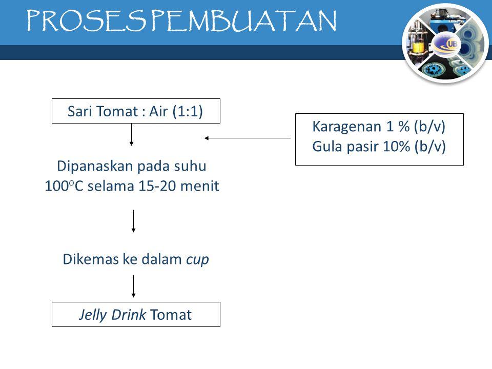 PROSES PEMBUATAN Sari Tomat : Air (1:1) Jelly Drink Tomat Dipanaskan pada suhu 100 o C selama 15-20 menit Dikemas ke dalam cup Karagenan 1 % (b/v) Gula pasir 10% (b/v)