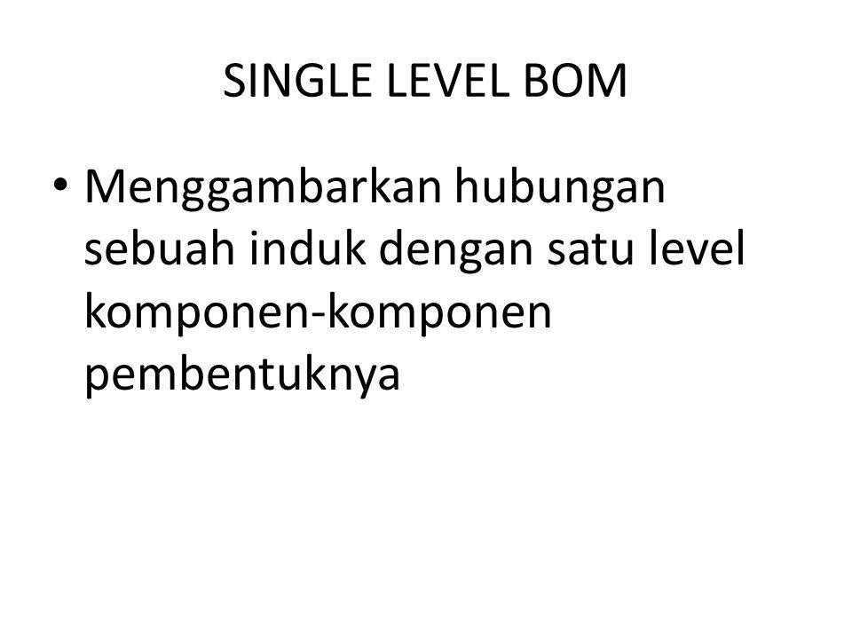 SINGLE LEVEL BOM Menggambarkan hubungan sebuah induk dengan satu level komponen-komponen pembentuknya