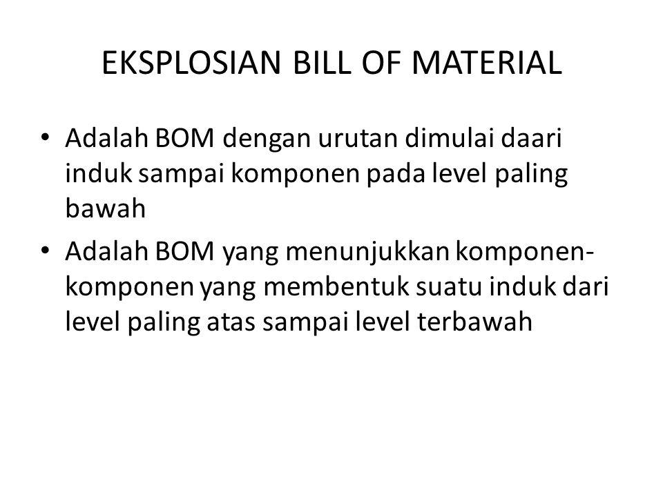 EKSPLOSIAN BILL OF MATERIAL Adalah BOM dengan urutan dimulai daari induk sampai komponen pada level paling bawah Adalah BOM yang menunjukkan komponen-