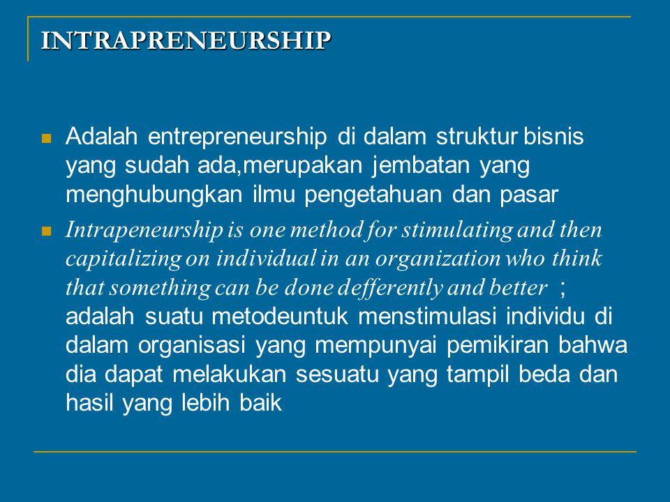 INTRAPRENEURSHIP Adalah entrepreneurship di dalam struktur bisnis yang sudah ada,merupakan jembatan yang menghubungkan ilmu pengetahuan dan pasar Intr
