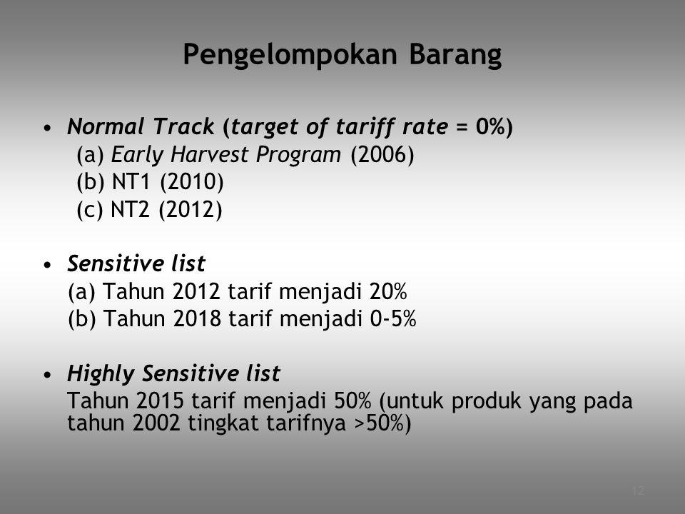 12 Pengelompokan Barang Normal Track (target of tariff rate = 0%) (a) Early Harvest Program (2006) (b) NT1 (2010) (c) NT2 (2012) Sensitive list (a) Ta