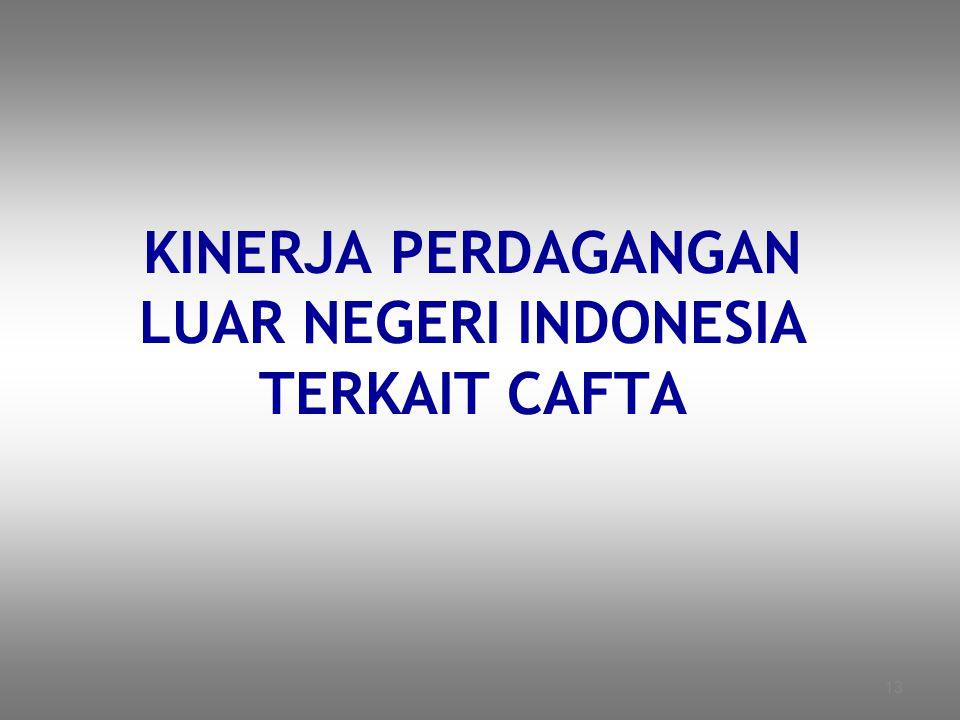 13 KINERJA PERDAGANGAN LUAR NEGERI INDONESIA TERKAIT CAFTA